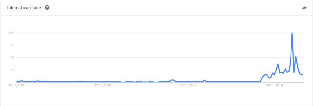 google_trends_donald_trump.png
