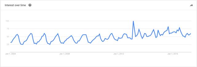 google_trends_elba.png