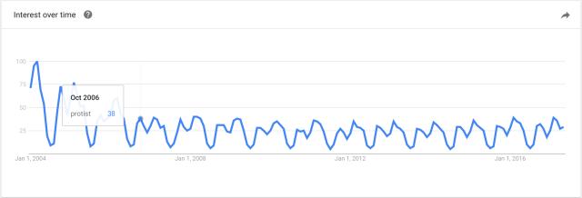 google_trends_protist.png